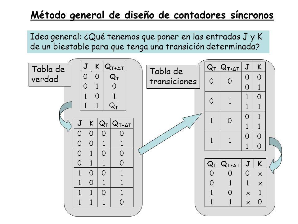 Método general de diseño de contadores síncronos Idea general: ¿Qué tenemos que poner en las entradas J y K de un biestable para que tenga una transic