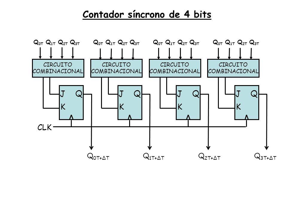 Contador síncrono de 4 bits CLK K J Q CIRCUITO COMBINACIONAL K J Q CIRCUITO COMBINACIONAL K J Q CIRCUITO COMBINACIONAL K J Q CIRCUITO COMBINACIONAL Q