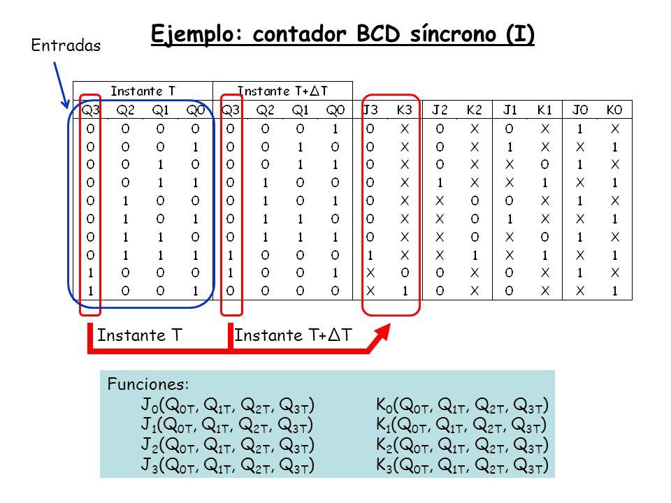 Ejemplo: contador BCD síncrono (I) Instante TInstante T+ΔT Entradas Funciones: J 0 (Q 0T, Q 1T, Q 2T, Q 3T )K 0 (Q 0T, Q 1T, Q 2T, Q 3T ) J 1 (Q 0T, Q