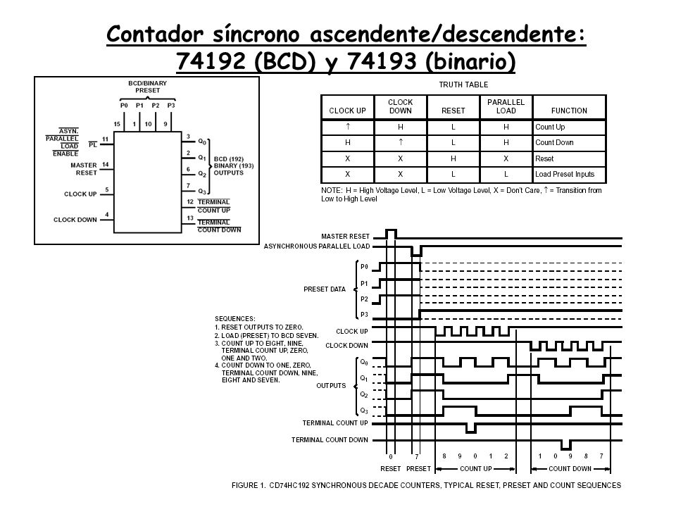 Contador síncrono ascendente/descendente: 74192 (BCD) y 74193 (binario)