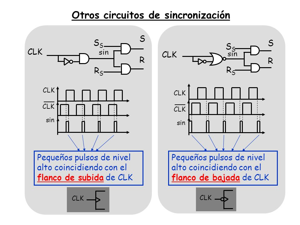Otros circuitos de sincronización RSRS S CLK S R sin CLK sin RSRS S CLK S R sin CLK sin Pequeños pulsos de nivel alto coincidiendo con el flanco de su