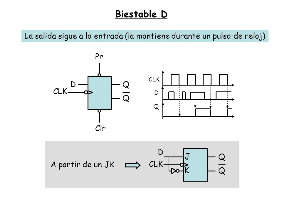 Biestable D La salida sigue a la entrada (la mantiene durante un pulso de reloj) DQ Q CLK Pr Clr CLK D Q K J Q Q D A partir de un JK