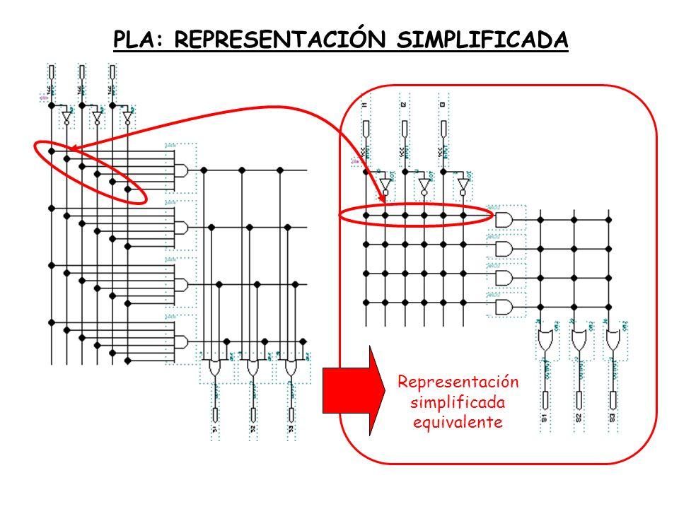 Representación simplificada equivalente PLA: REPRESENTACIÓN SIMPLIFICADA