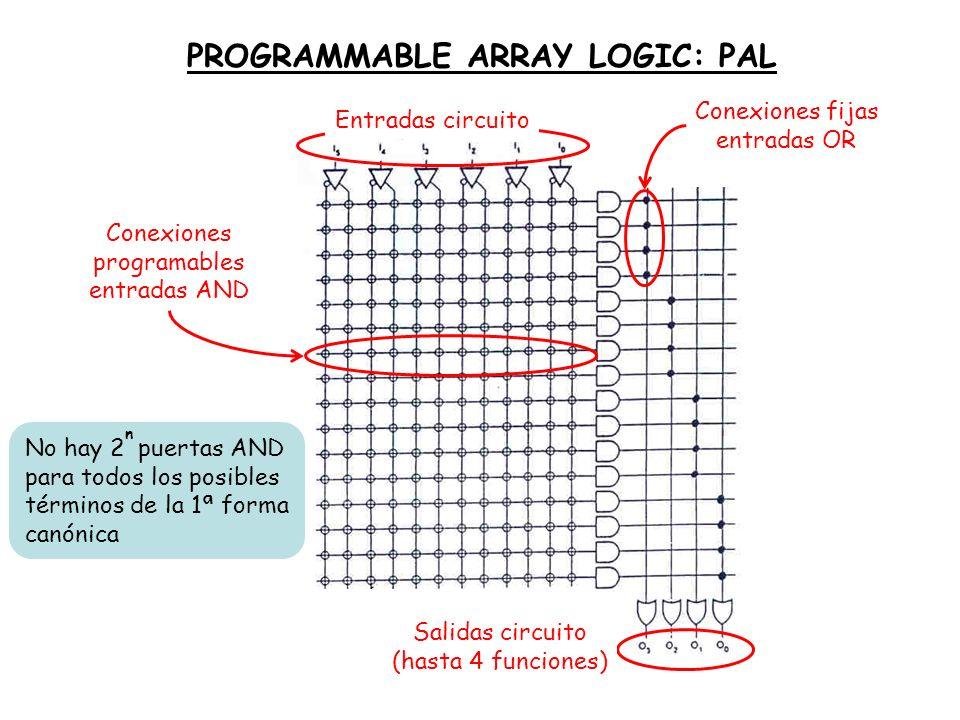 PROGRAMMABLE ARRAY LOGIC: PAL Conexiones programables entradas AND Entradas circuito Conexiones fijas entradas OR No hay 2 n puertas AND para todos lo