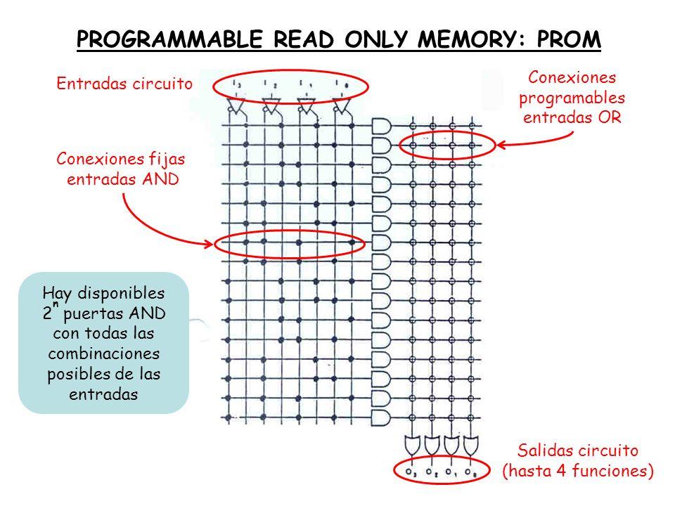 PROGRAMMABLE READ ONLY MEMORY: PROM Conexiones fijas entradas AND Conexiones programables entradas OR Hay disponibles 2 n puertas AND con todas las co