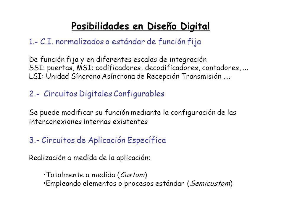 Posibilidades en Diseño Digital 1.- C.I. normalizados o estándar de función fija De función fija y en diferentes escalas de integración SSI: puertas,
