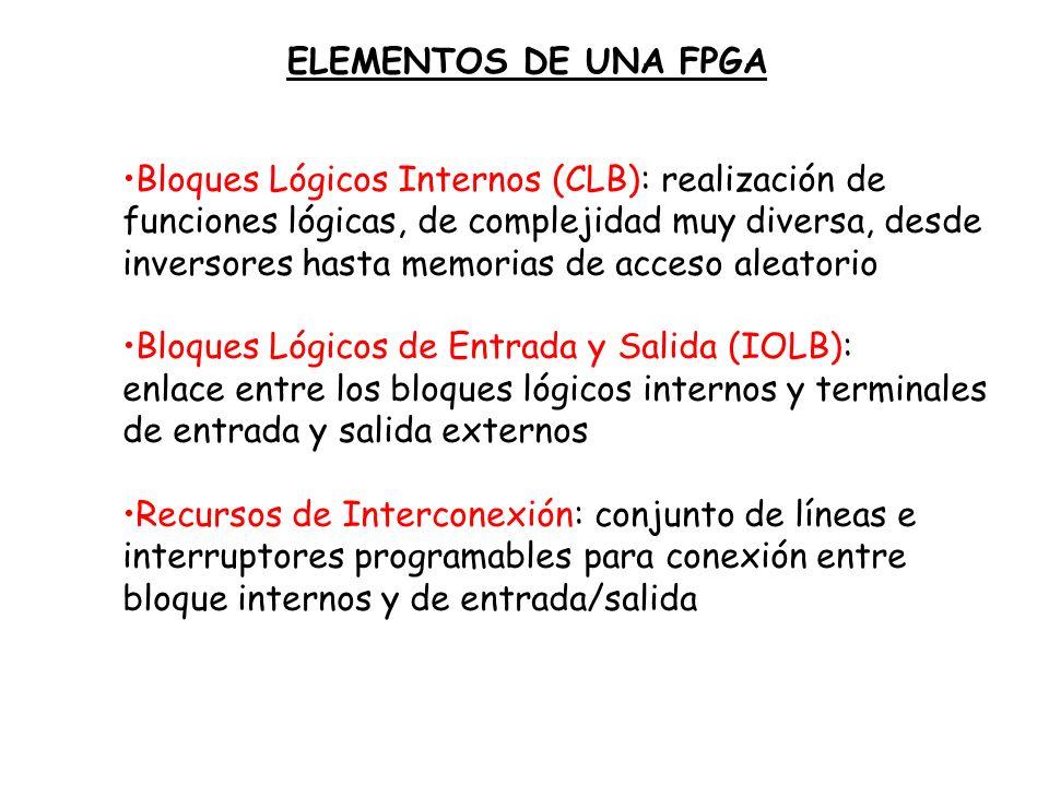 Bloques Lógicos Internos (CLB): realización de funciones lógicas, de complejidad muy diversa, desde inversores hasta memorias de acceso aleatorio Bloq