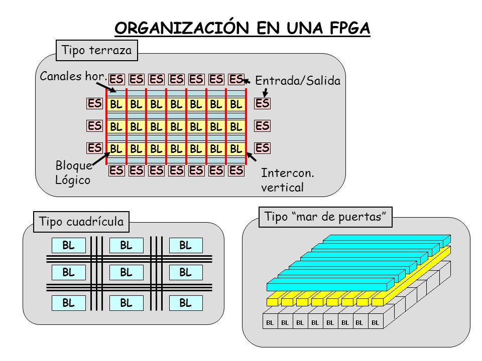 Entrada/Salida Bloque Lógico Canales hor. Intercon. vertical BL ES BL ORGANIZACIÓN EN UNA FPGA Tipo terraza Tipo cuadrícula Tipo mar de puertas