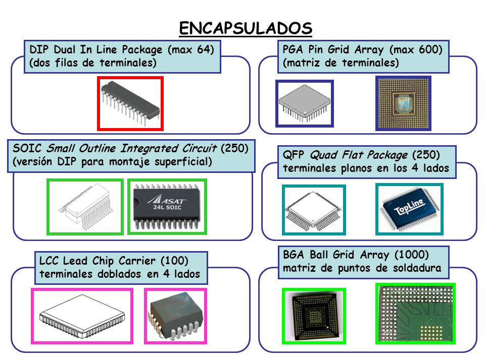 DIP Dual In Line Package (max 64) (dos filas de terminales) PGA Pin Grid Array (max 600) (matriz de terminales) SOIC Small Outline Integrated Circuit