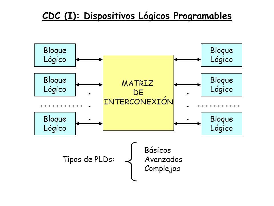 Bloques Lógicos Internos (CLB): realización de funciones lógicas, de complejidad muy diversa, desde inversores hasta memorias de acceso aleatorio Bloques Lógicos de Entrada y Salida (IOLB): enlace entre los bloques lógicos internos y terminales de entrada y salida externos Recursos de Interconexión: conjunto de líneas e interruptores programables para conexión entre bloque internos y de entrada/salida ELEMENTOS DE UNA FPGA