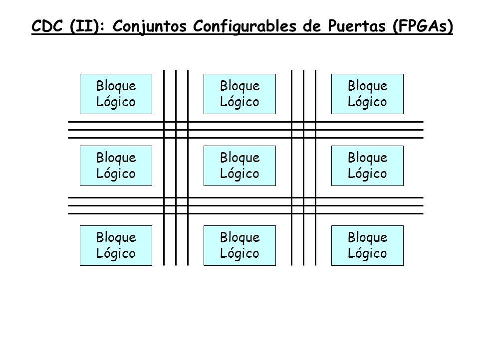 ANTECEDENTES: PLA, PAL Y PROM Planteamiento inicial: combinacionales como suma de productos Se pueden configurar las entradas a las puertas AND y/o las de las puertas OR: Configurables las entradas de las AND y de las OR: PLA ó FPLA (Field Programmable Logic Array) Configurables las entradas a las AND y fijas las entradas a las OR: PAL (Programmable Array Logic) Fijas las entradas a las AND (todos los productos posibles) y programables las entradas a las OR: PROM (Programmable Read Only Memory)