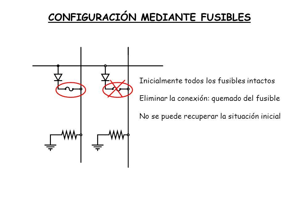 3 Entradas Configurables entradas a AND (disponibles entradas y negadas) Configurables entradas a OR 3 Salidas (funciones distintas) No hay 2 n puertas AND para todos los posibles términos de la 1ª forma canónica PROGRAMMABLE LOGIC ARRAY: PLA