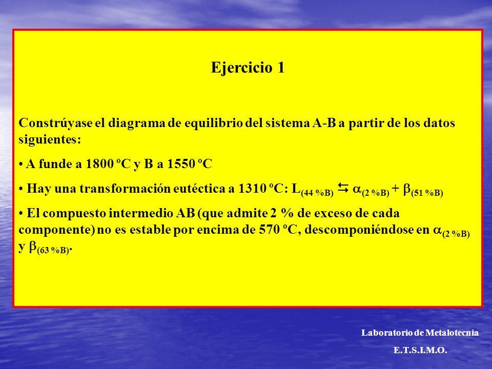 Ejercicio 1 Constrúyase el diagrama de equilibrio del sistema A-B a partir de los datos siguientes: A funde a 1800 ºC y B a 1550 ºC Hay una transforma