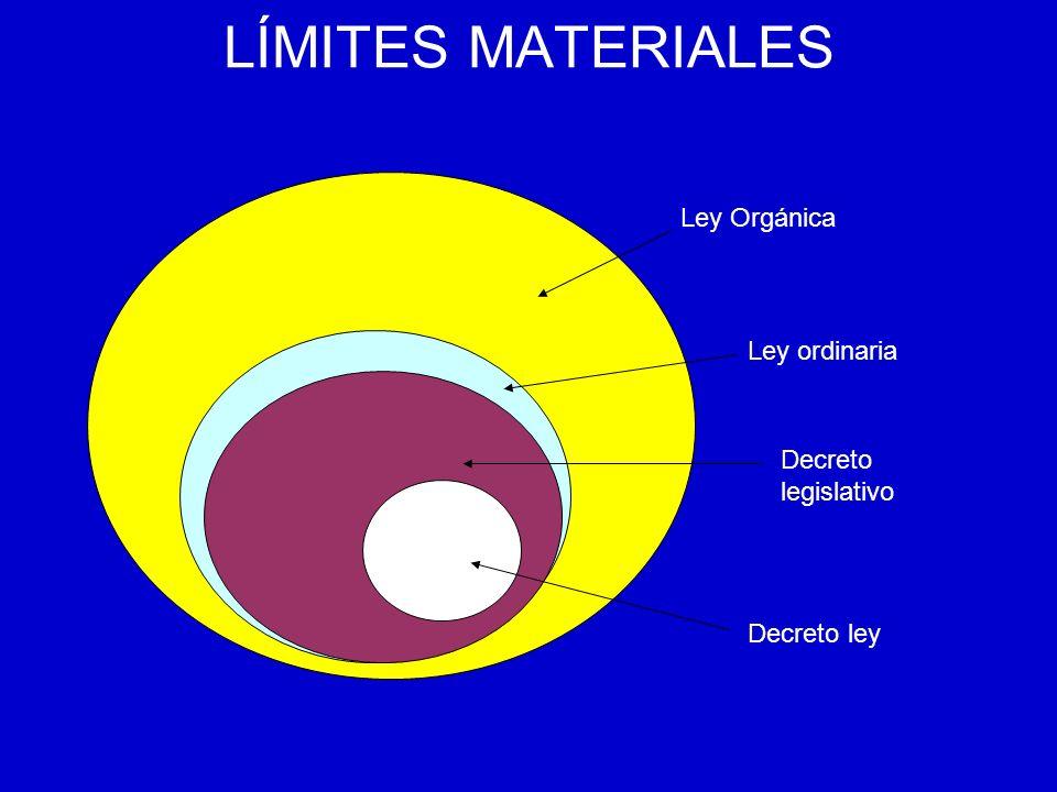 LÍMITES MATERIALES Ley Orgánica Ley ordinaria Decreto legislativo Decreto ley