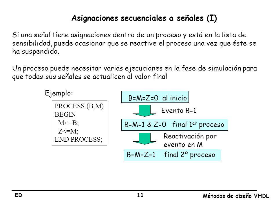 ED Métodos de diseño VHDL 11 Asignaciones secuenciales a señales (I) Si una señal tiene asignaciones dentro de un proceso y está en la lista de sensib