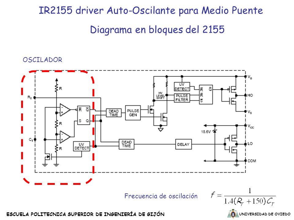 UNIVERSIDAD DE OVIEDO ESCUELA POLITECNICA SUPERIOR DE INGENIERÍA DE GIJÓN IR2155 driver Auto-Oscilante para Medio Puente Diagrama en bloques del 2155