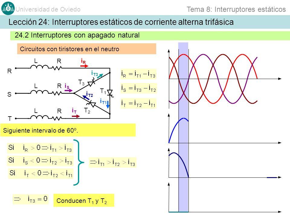 Universidad de Oviedo Tema 8: Interruptores estáticos 24.2 Interruptores con apagado natural Circuitos con tiristores en el neutro Lección 24: Interruptores estáticos de corriente alterna trifásica R S T T1T1 T2T2 T3T3 iRiR iSiS iTiT L R L R L R Conducen T 1 y T 2 Siguiente intervalo de 60º.