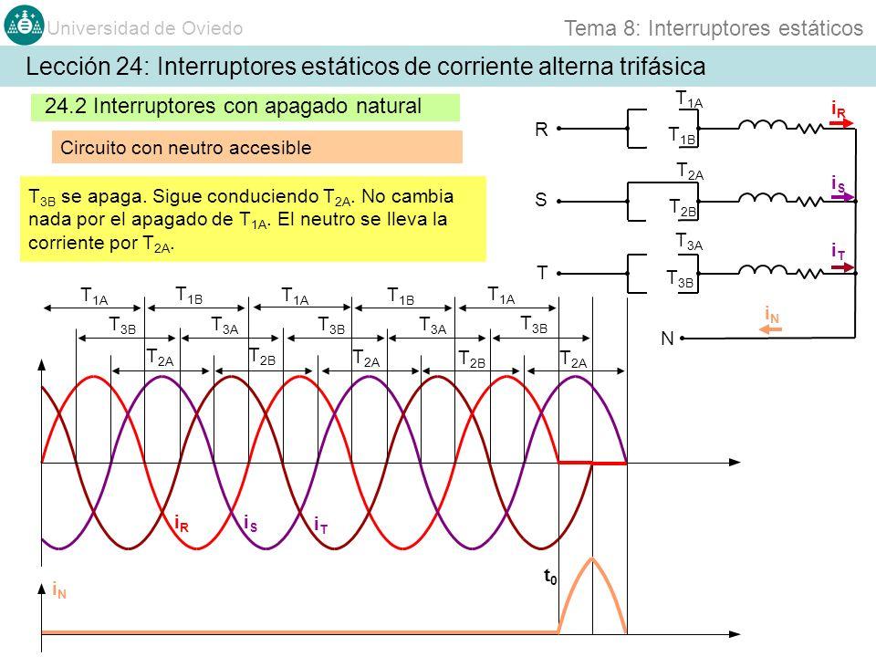 Universidad de Oviedo Tema 8: Interruptores estáticos 24.2 Interruptores con apagado natural Circuito con neutro accesible Lección 24: Interruptores estáticos de corriente alterna trifásica R S T N T 1A T 1B T 2A T 3B T 3A T 2A T 2B iRiR iSiS iTiT iRiR iSiS iTiT iNiN T 3B se apaga.