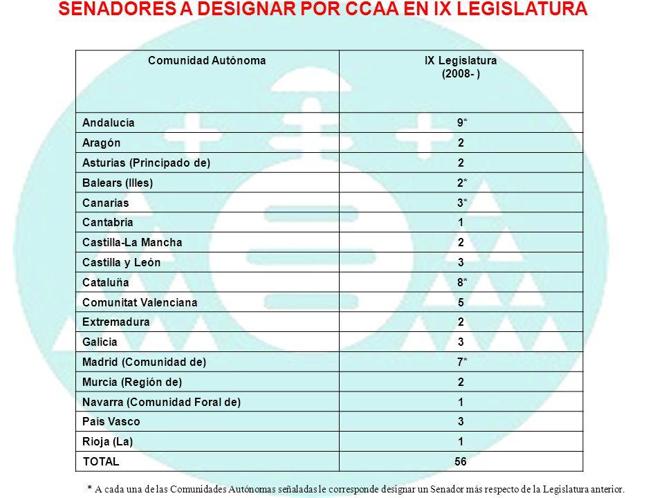 SENADORES A DESIGNAR POR CCAA EN IX LEGISLATURA Comunidad AutónomaIX Legislatura (2008- ) Andalucía 9* Aragón2 Asturias (Principado de)2 Balears (Ille