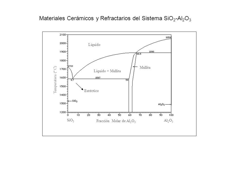 Fracción Molar de Al 2 O 3 Al 2 O 3 Temperatura (º C) Líquido SiO 3 Mullita Líquido + Mullita Eutéctico Materiales Cerámicos y Refractarios del Sistem