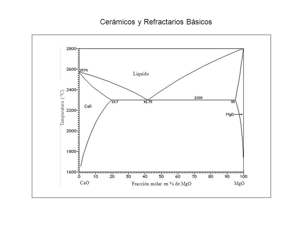 CaO MgO Fracción molar en % de MgO Líquido Temperatura ( ºC) Cerámicos y Refractarios Básicos