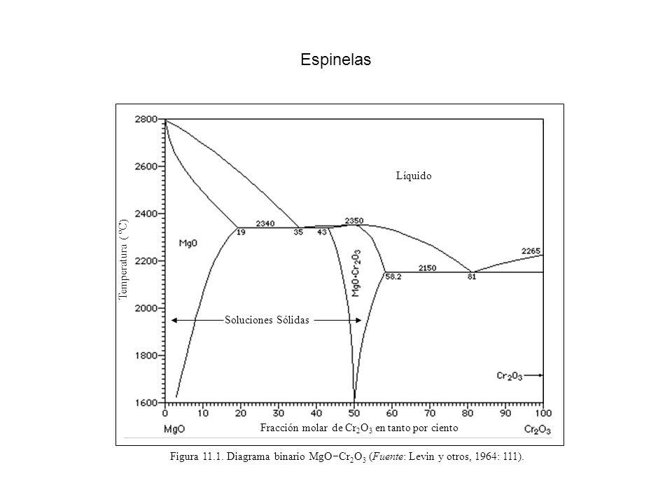 Fracción molar de Cr 2 O 3 en tanto por ciento Líquido Soluciones Sólidas Figura 11.1. Diagrama binario MgO Cr 2 O 3 (Fuente: Levin y otros, 1964: 111