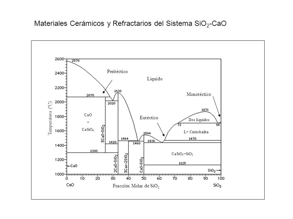 Monotéctico Fracción Molar de SiO 2 Temperatura (ºC) Eutéctico Peritéctico Líquido Dos líquidos L+ Cristobalita CaSiO 3 +SiO 2 CaO + CaSiO 4 Materiale