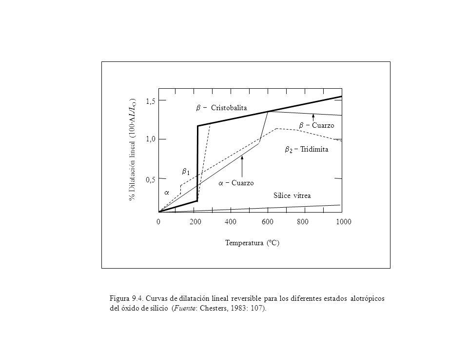 0,5 1,0 1,5 Cristobalita Cuarzo Tridimita Cuarzo Sílice vítrea Temperatura (ºC) 02004006008001000 % Dilatación lineal (100· L/L O ) Figura 9.4. Curvas