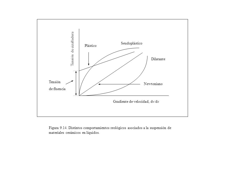 Figura 9.14. Distintos comportamientos reológicos asociados a la suspensión de materiales cerámicos en líquidos. Seudoplástico Dilatante Newtoniano Gr