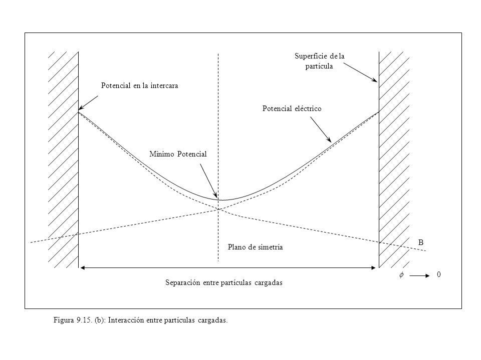Figura 9.15. (b): Interacción entre partículas cargadas. 0 Separación entre partículas cargadas Potencial en la intercara Superficie de la partícula P