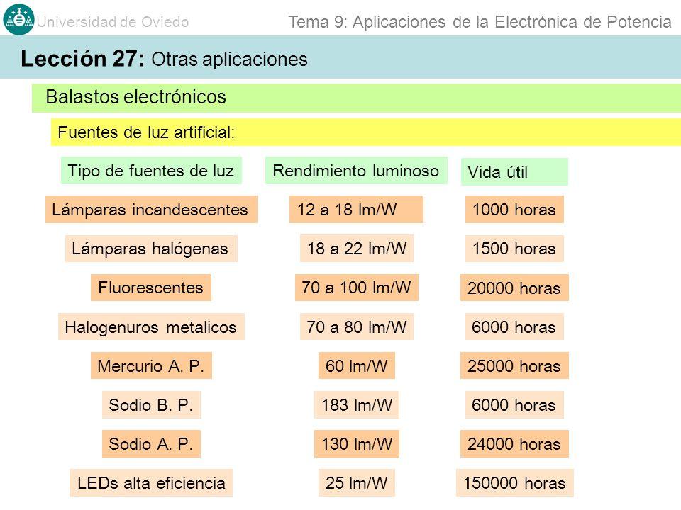 Universidad de Oviedo Tema 9: Aplicaciones de la Electrónica de Potencia Balastos electrónicos Lección 27: Otras aplicaciones Fuentes de luz artificial: Lámparas incandescentes Fluorescentes Lámparas halógenas Tipo de fuentes de luz Rendimiento luminoso 18 a 22 lm/W 12 a 18 lm/W 70 a 100 lm/W 70 a 80 lm/W 6000 horas 25000 horas60 lm/W Halogenuros metalicos Mercurio A.