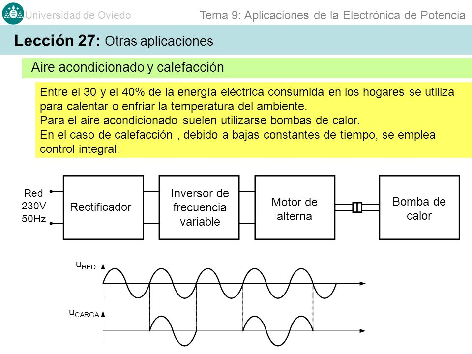 Universidad de Oviedo Tema 9: Aplicaciones de la Electrónica de Potencia Lámparas de Descarga Aire acondicionado y calefacción Lección 27: Otras aplicaciones Entre el 30 y el 40% de la energía eléctrica consumida en los hogares se utiliza para calentar o enfriar la temperatura del ambiente.