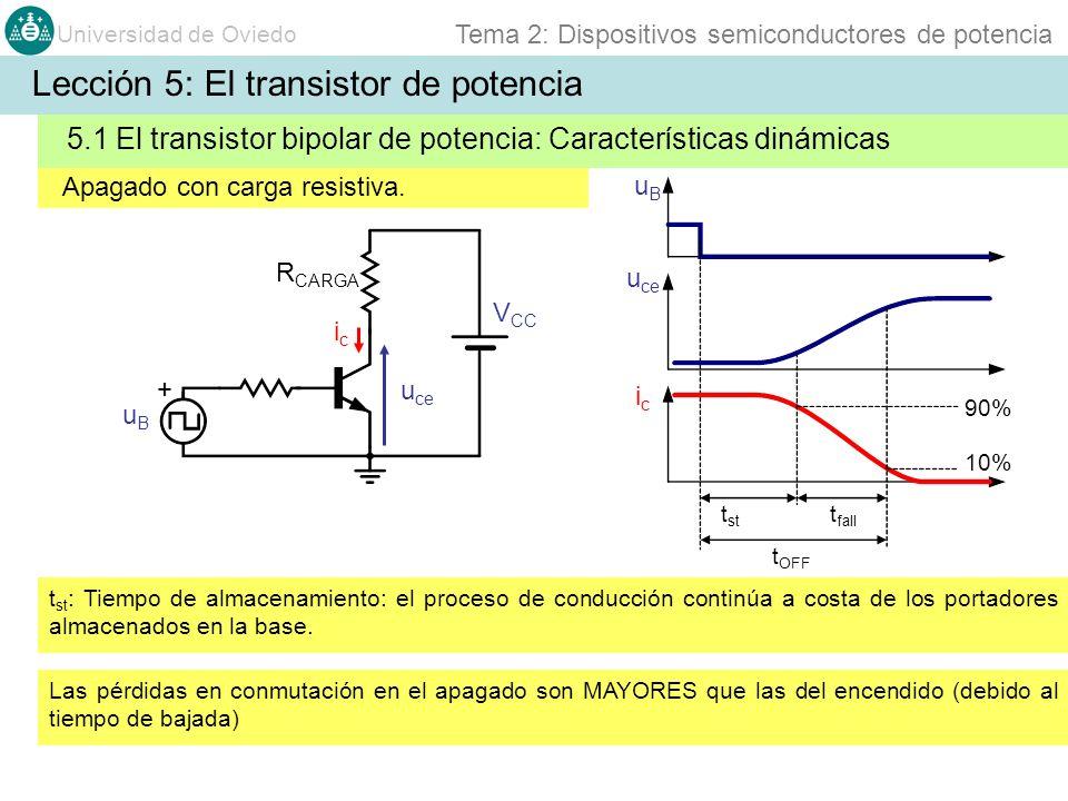 Universidad de Oviedo Tema 2: Dispositivos semiconductores de potencia Apagado con carga resistiva. u ce uBuB uBuB icic icic + V CC R CARGA 90% t st 5