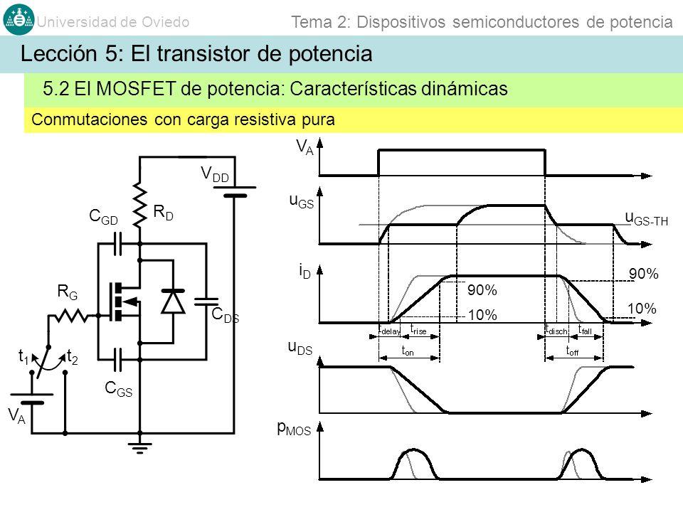 Universidad de Oviedo Tema 2: Dispositivos semiconductores de potencia Conmutaciones con carga resistiva pura 5.2 El MOSFET de potencia: Característic