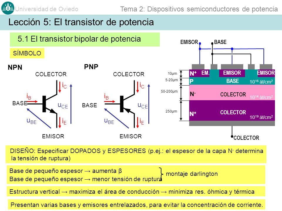 Universidad de Oviedo Tema 2: Dispositivos semiconductores de potencia 5.1 El transistor bipolar de potencia iBiB iCiC iEiE Base de pequeño espesor au