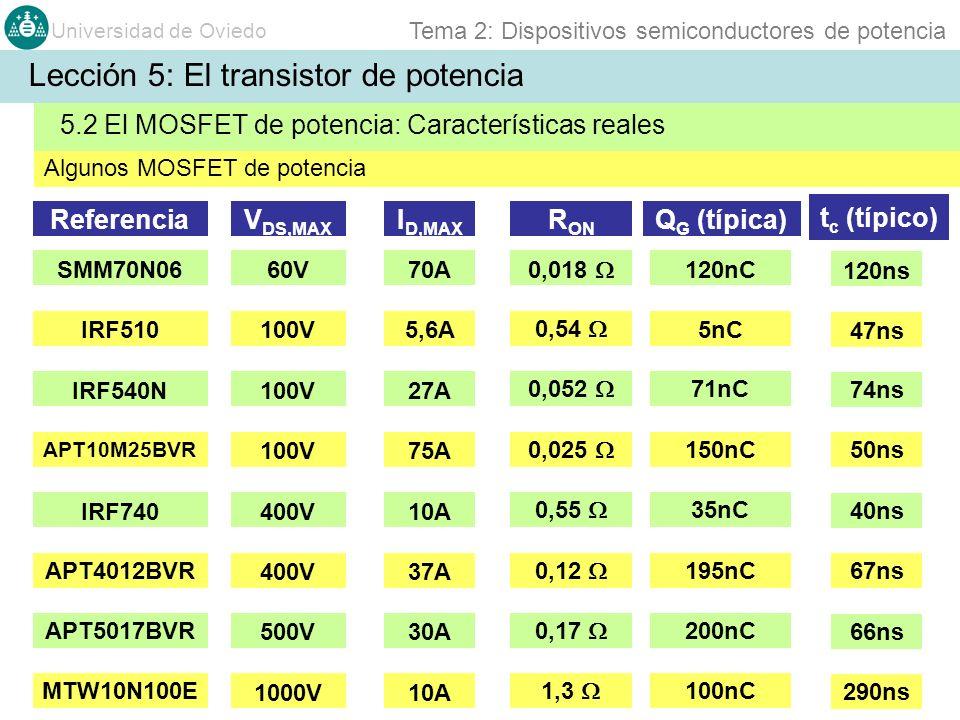 Universidad de Oviedo Tema 2: Dispositivos semiconductores de potencia IRF510100V5,6A 0,54 5nC IRF540N100V27A 0,052 71nC APT10M25BVR 100V75A 0,025 150
