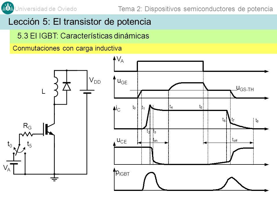 Universidad de Oviedo Tema 2: Dispositivos semiconductores de potencia Conmutaciones con carga inductiva 5.3 El IGBT: Características dinámicas Lecció