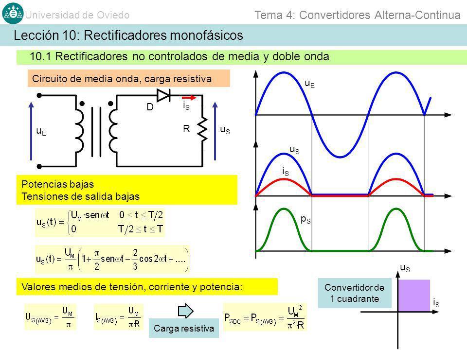 Universidad de Oviedo Tema 4: Convertidores Alterna-Continua Lección 10: Rectificadores monofásicos 10.1 Rectificadores no controlados de media y doble onda uEuE uSuS iSiS pSpS Valores eficaz de salida: Valores eficaz de salida de la componente alterna: Valor eficaz del primer armónico de tensión: Circuito de media onda, carga resistiva