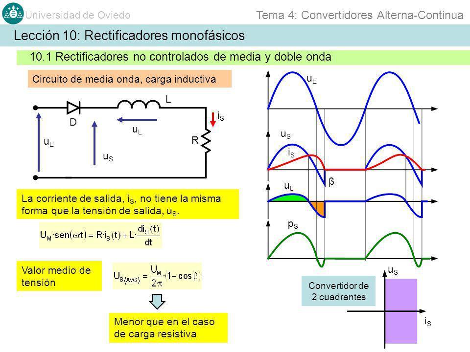 Universidad de Oviedo Tema 4: Convertidores Alterna-Continua uEuE iSiS S1S1 uEuE u S1 u S2 L R/2 iRiR R L E0E0 S2S2 S3S3 S4S4 S5S5 S6S6 S7S7 S8S8 uRuR Lección 10: Rectificadores monofásicos 10.2 Rectificadores controlados Rectificador monofásico de 4 cuadrantes (dual) uEuE u S1 u S2 uRuR iRiR α π-απ-α α π-απ-α uSuS iSiS uSuS