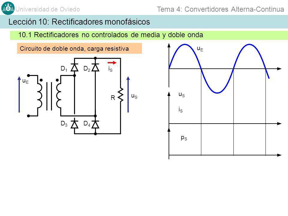 Universidad de Oviedo Tema 4: Convertidores Alterna-Continua Lección 10: Rectificadores monofásicos 10.1 Rectificadores no controlados de media y doble onda Circuito de doble onda, carga resistiva uEuE uSuS iSiS R D1D1 uEuE uSuS iSiS pSpS D2D2 D3D3 D4D4 + - + - + -