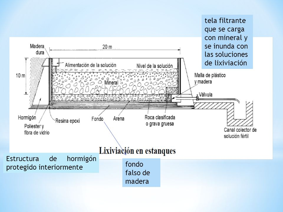 Estructura de hormigón protegido interiormente fondo falso de madera tela filtrante que se carga con mineral y se inunda con las soluciones de lixivia