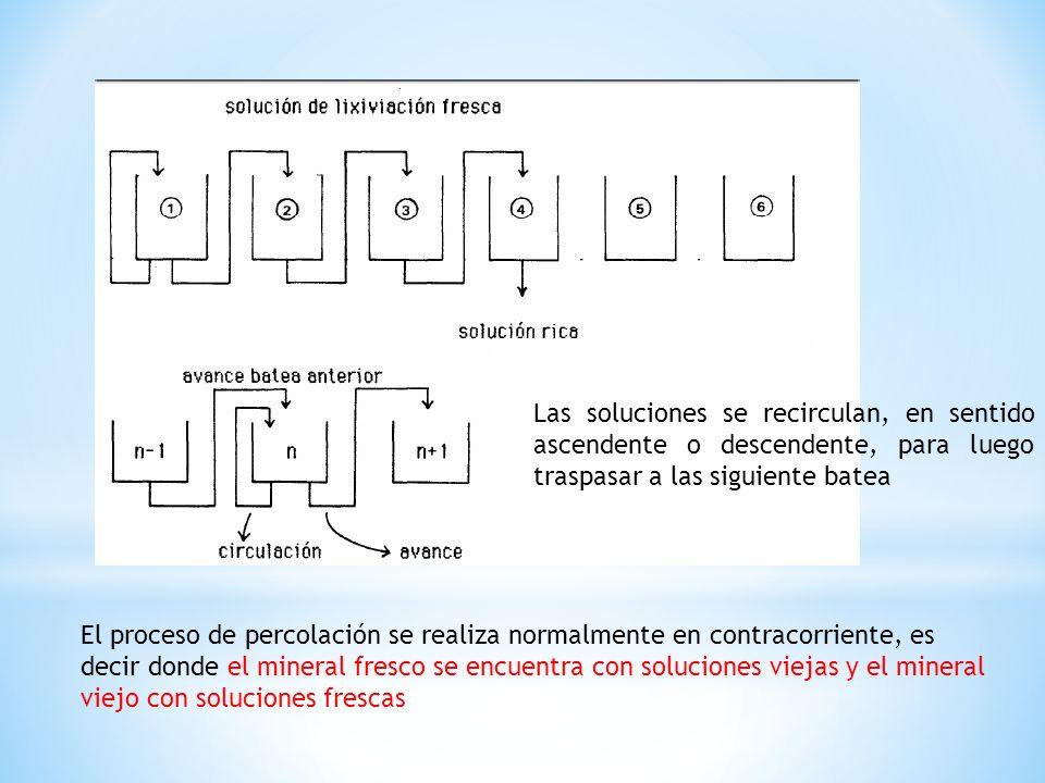 Las soluciones se recirculan, en sentido ascendente o descendente, para luego traspasar a las siguiente batea El proceso de percolación se realiza nor