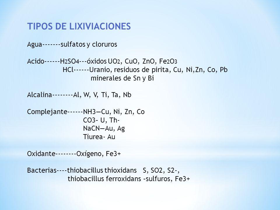 TIPOS DE LIXIVIACIONES Agua-------sulfatos y cloruros Acido------H 2 SO 4 ---óxidos UO 2, CuO, ZnO, Fe 2 O 3 HCl------Uranio, residuos de pirita, Cu,