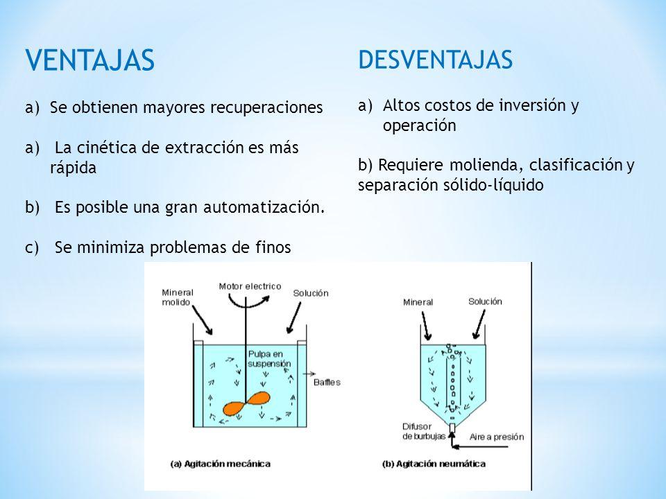 VENTAJAS a)Se obtienen mayores recuperaciones a) La cinética de extracción es más rápida b) Es posible una gran automatización. c) Se minimiza problem