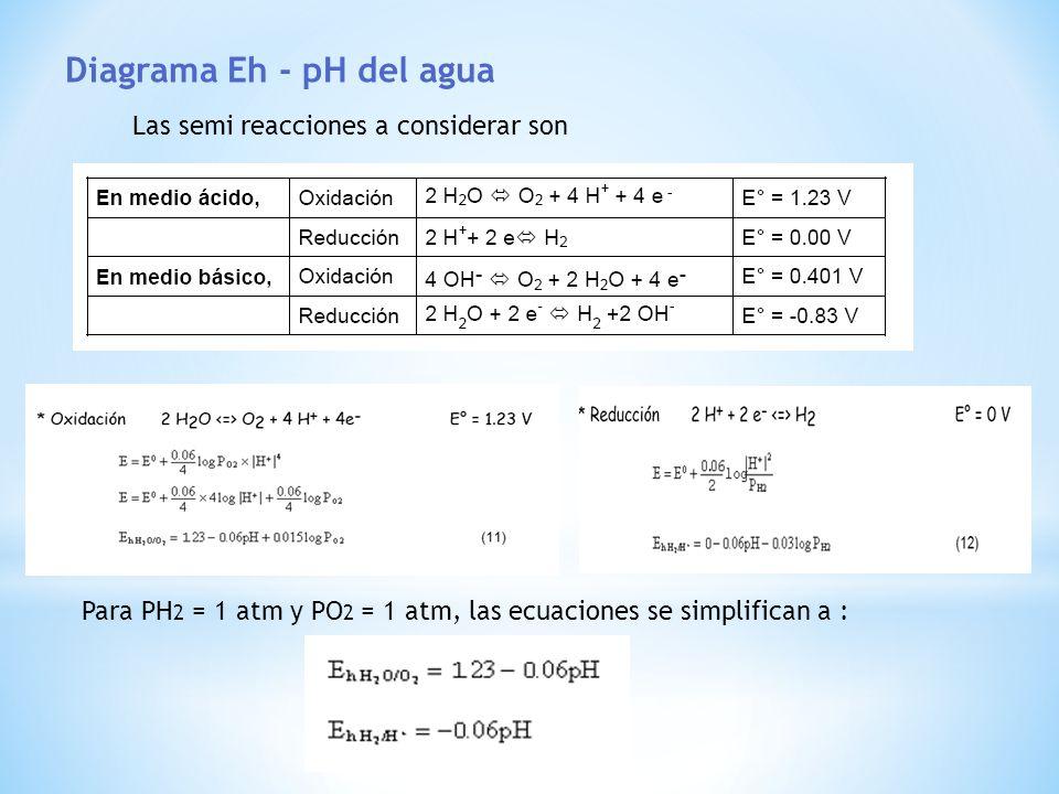 Diagrama Eh - pH del agua Las semi reacciones a considerar son Para PH 2 = 1 atm y PO 2 = 1 atm, las ecuaciones se simplifican a :