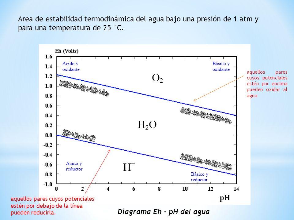 Area de estabilidad termodinámica del agua bajo una presión de 1 atm y para una temperatura de 25 °C. Diagrama Eh - pH del agua aquellos pares cuyos p
