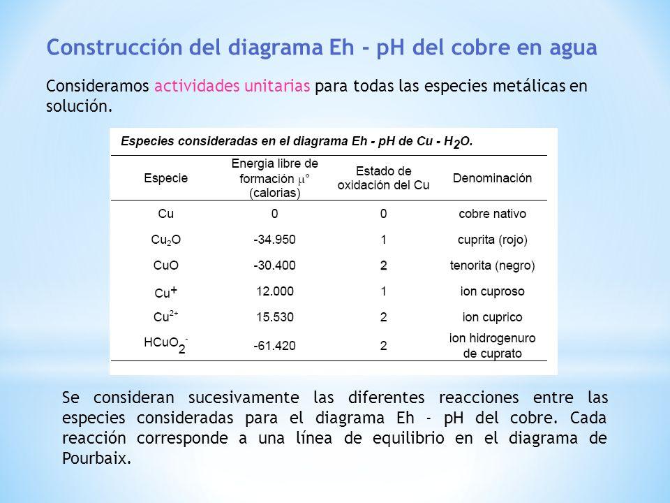 Construcción del diagrama Eh - pH del cobre en agua Consideramos actividades unitarias para todas las especies metálicas en solución. Se consideran su
