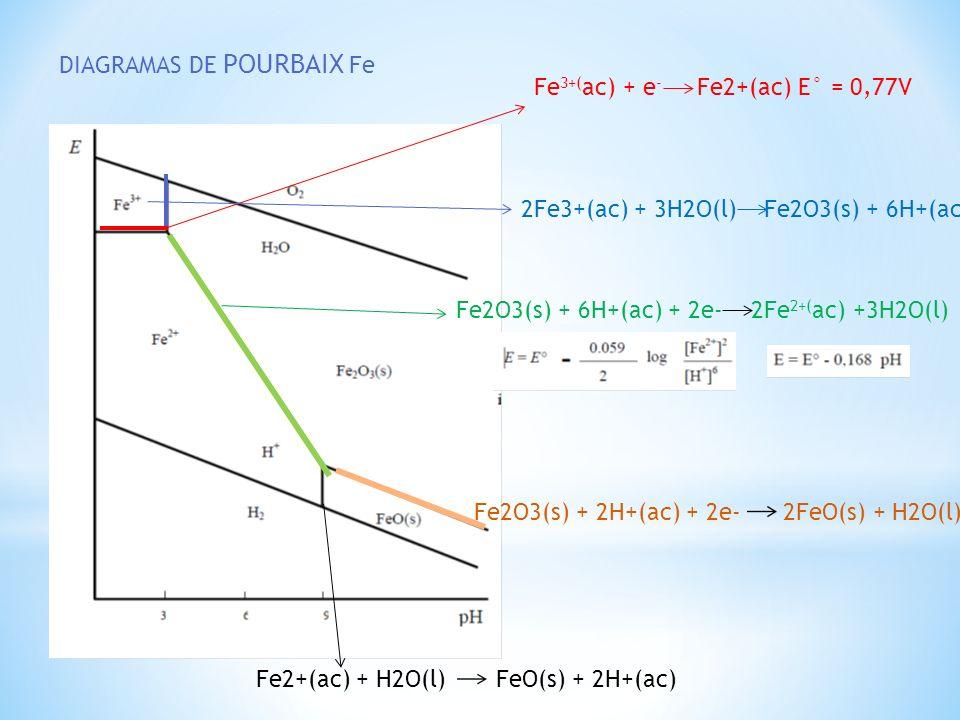 DIAGRAMAS DE POURBAIX Fe Fe 3+( ac) + e - Fe2+(ac) E° = 0,77V 2Fe3+(ac) + 3H2O(l) Fe2O3(s) + 6H+(ac) Fe2O3(s) + 6H+(ac) + 2e- 2Fe 2+( ac) +3H2O(l) Fe2