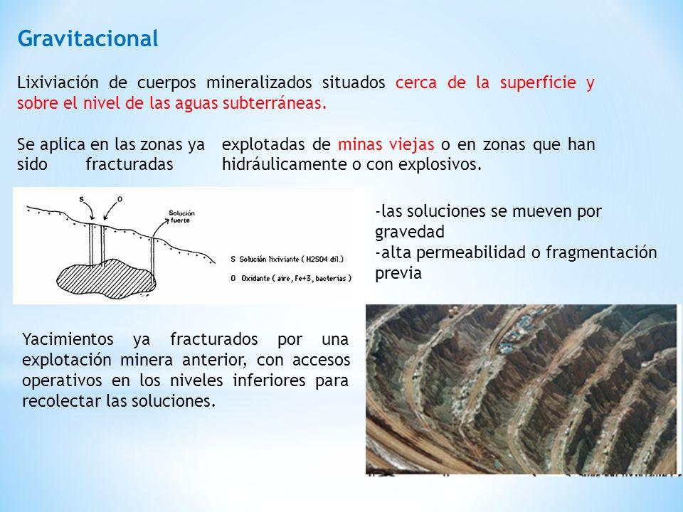 Gravitacional Lixiviación de cuerpos mineralizados situados cerca de la superficie y sobre el nivel de las aguas subterráneas. Se aplica en las zonas