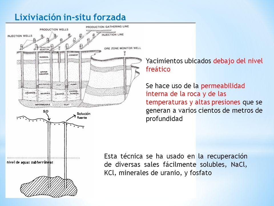 Lixiviación in-situ forzada Yacimientos ubicados debajo del nivel freático Se hace uso de la permeabilidad interna de la roca y de las temperaturas y